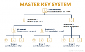 Master key Abloy protec 2